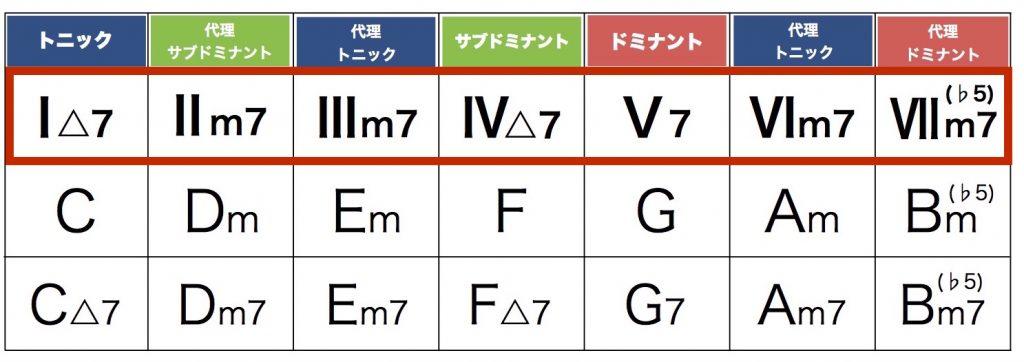ダイア トニック コード 表